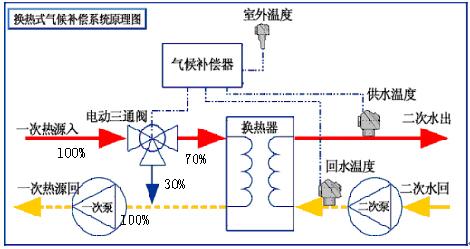 数据远程传输  恒压补水控制  自动排水控制  手自动切换控制  数据